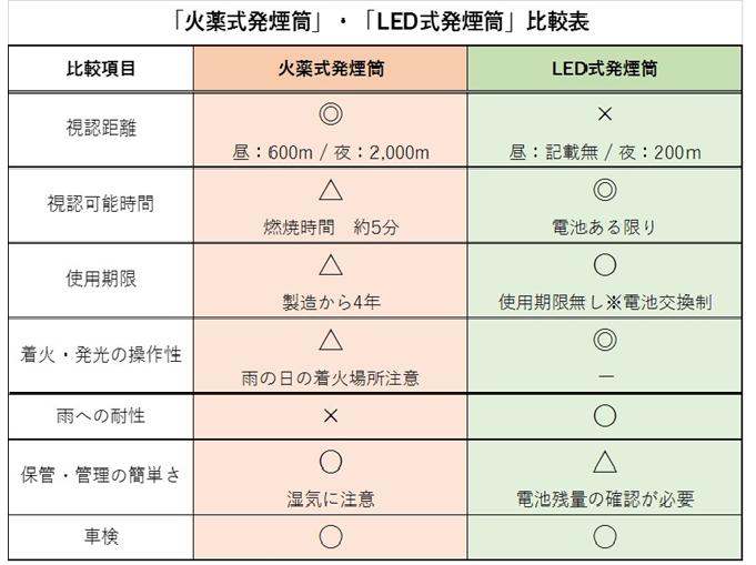 「火薬式発煙筒」と「LED式発煙筒」の比較表