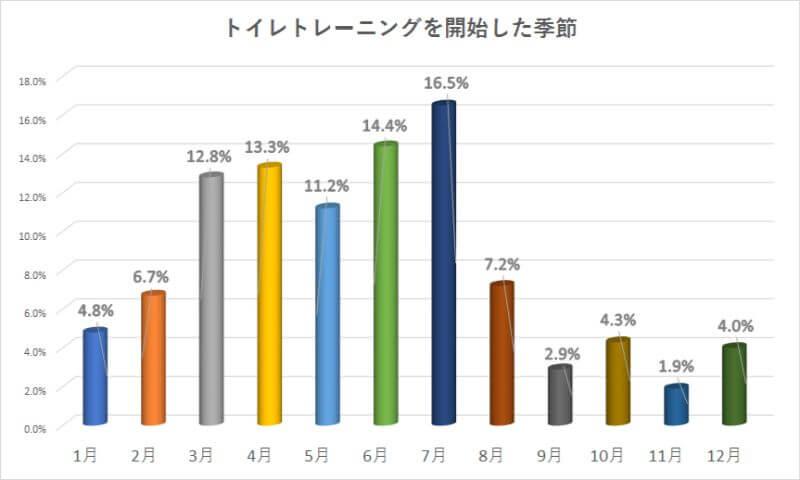 トイレトレーニングを開始した季節のグラフ