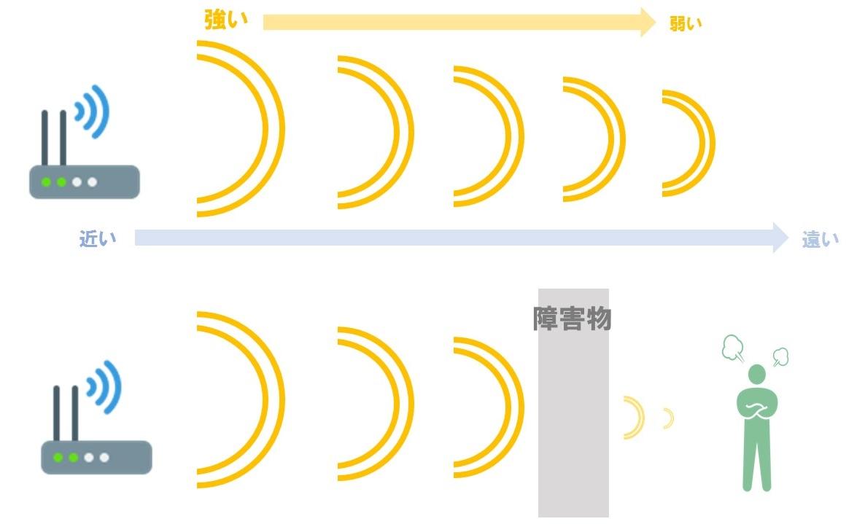 Wi-Fi-電波の性質-イメージイラスト