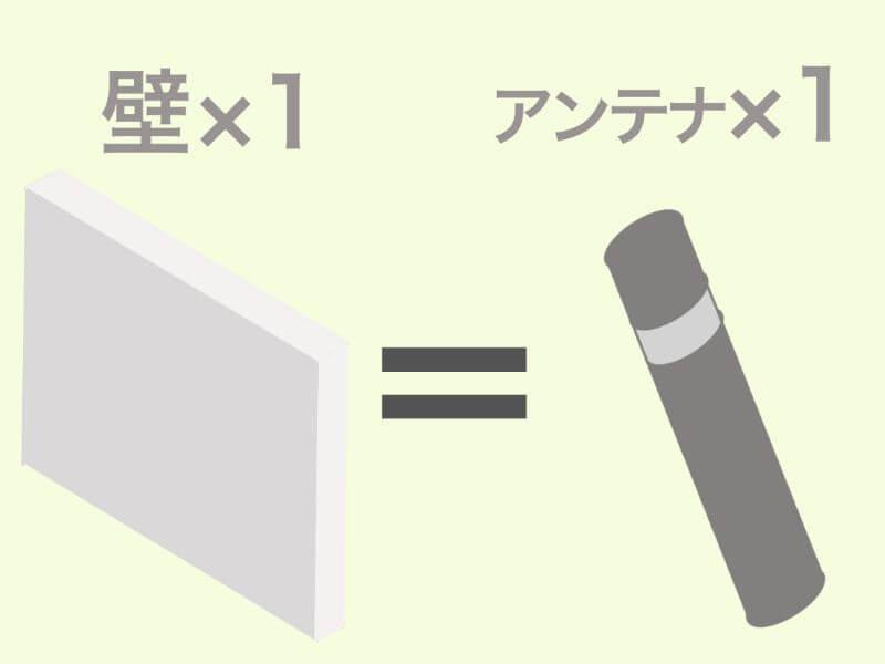 Wi-Fiルーターのアンテナは「壁の数×1本」で選ぶ