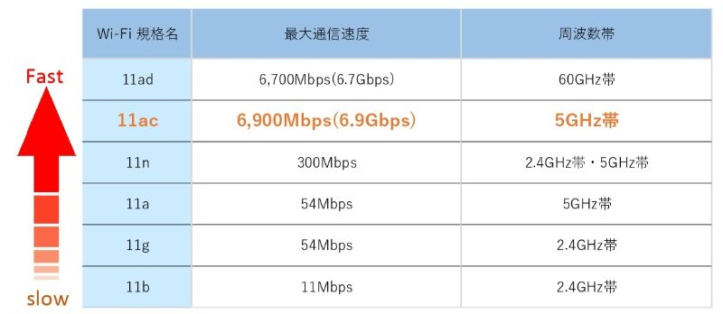 Wi-Fiルーターの『通信規格』と『通信速度』の関係図