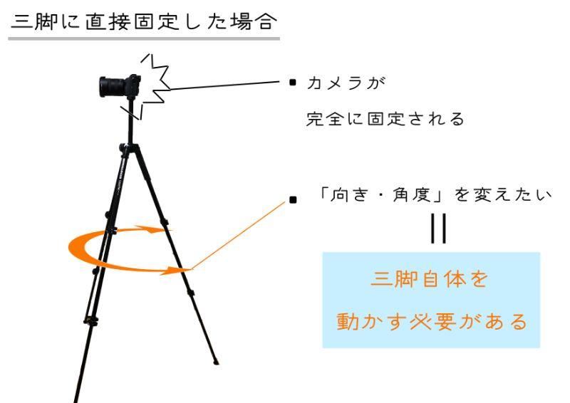 画像-三脚にカメラを直接取り付けた場合の不便さを説明