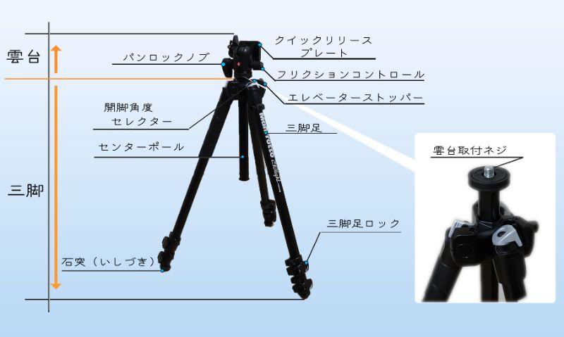 カメラ三脚【Manfrotto(マンフロット) 290 LIGHT】各部の名前